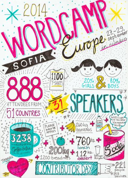 WordCamp Europe 2014 statistics