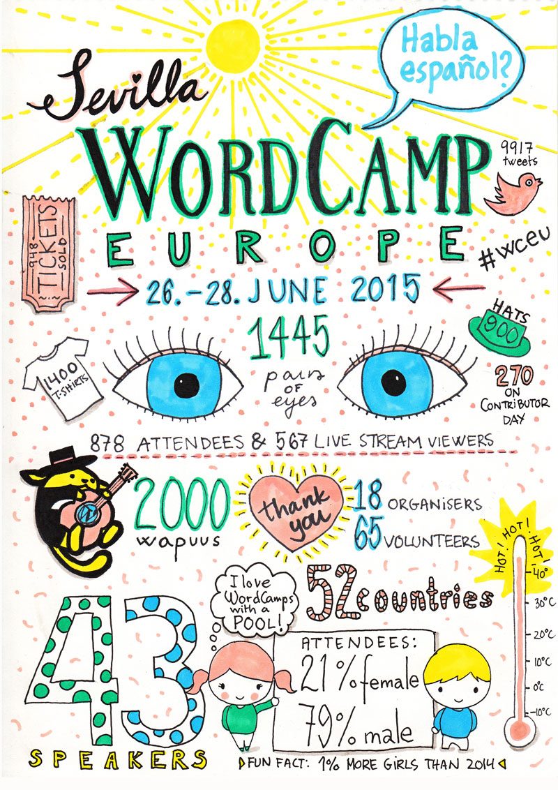 WordCamp2015 poster